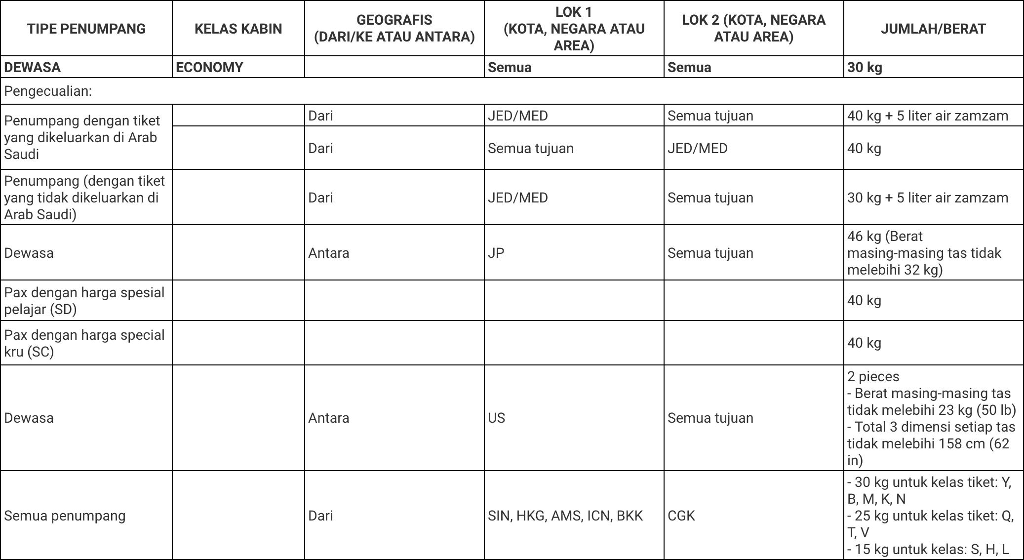 Biaya Kelebihan Bagasi Garuda Indonesia Ketentuan Jatah Bagasi