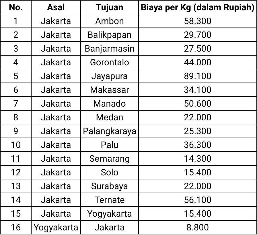 biaya-kelebihan-bagasi-lion-air-group
