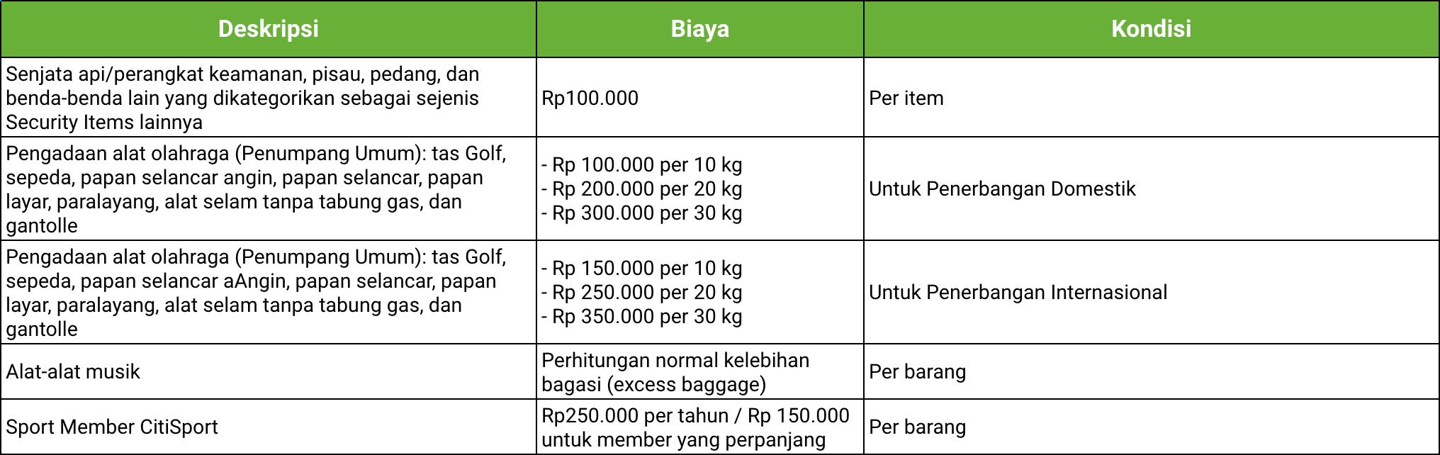 Biaya Bagasi Barang Lain