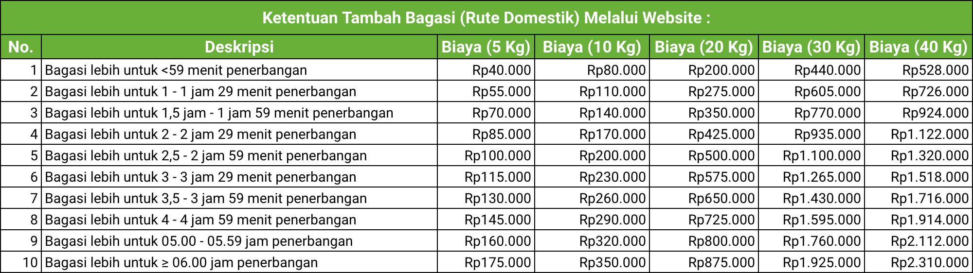 Biaya Prepaid Bagasi Citilink