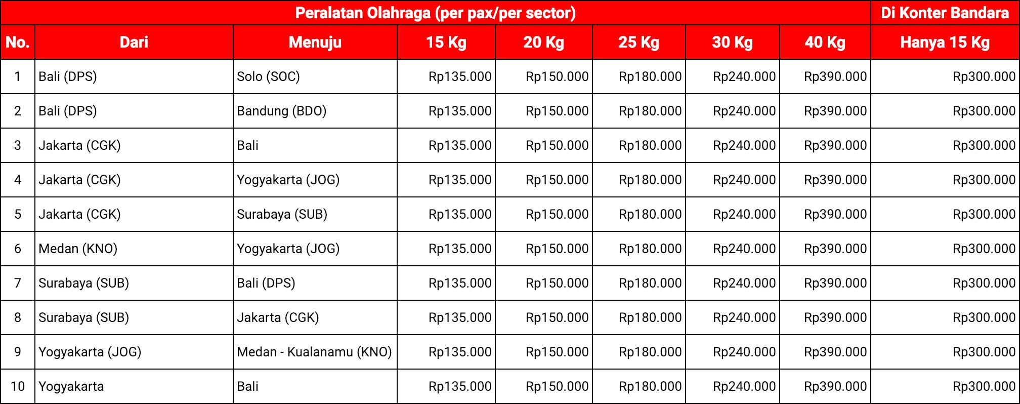 Biaya Bagasi Alat Olahraga AirAsia (Domestik)