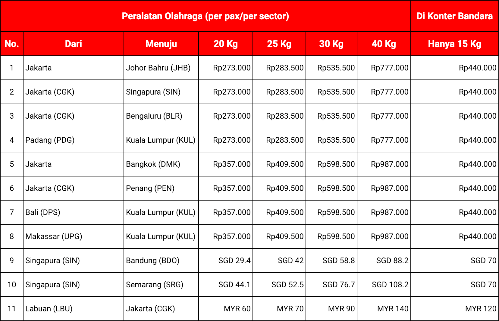 Biaya Bagasi Alat Olahraga AirAsia (Internasional)