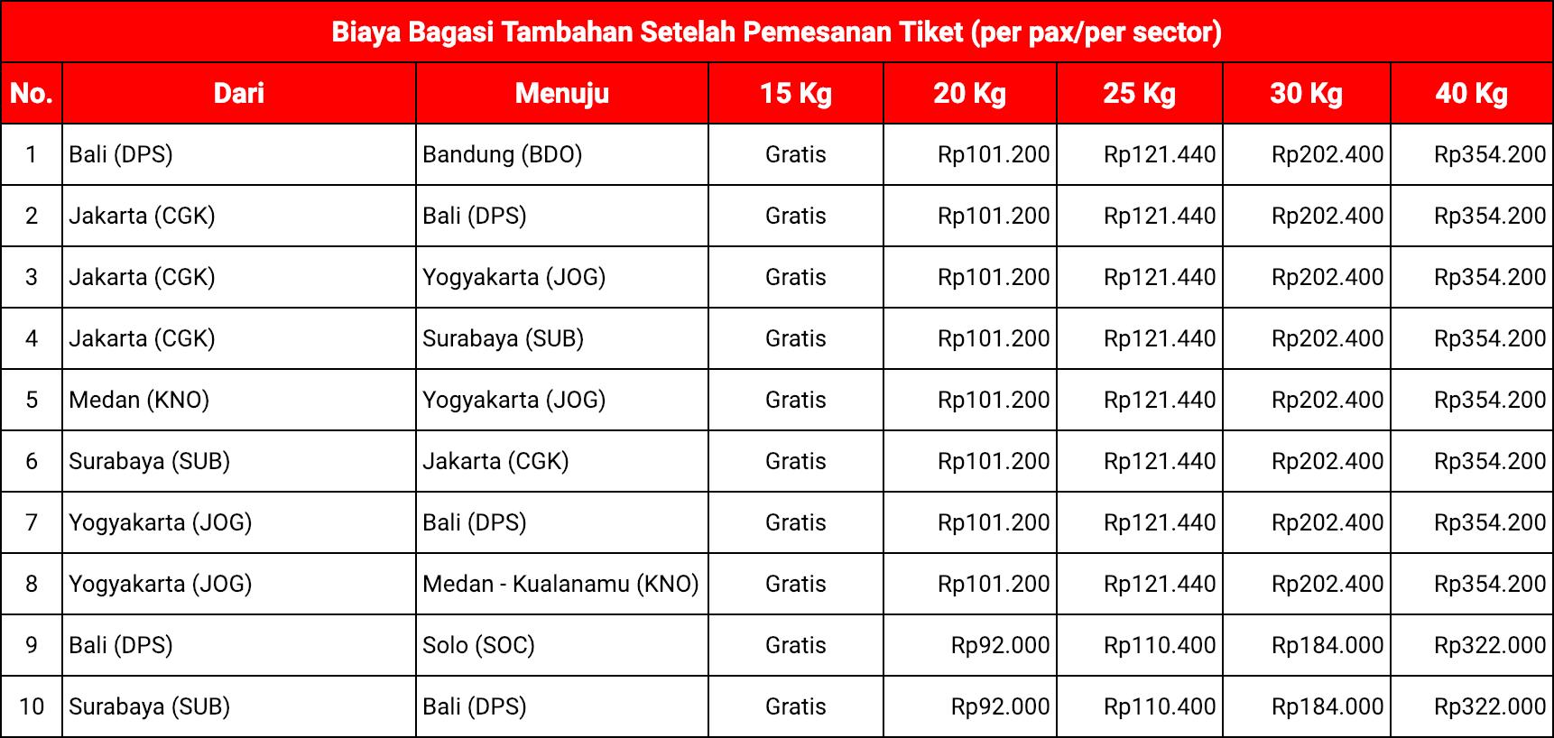 Biaya Pra-pesan Bagasi AirAsia Setelah Pemesanan Tiket