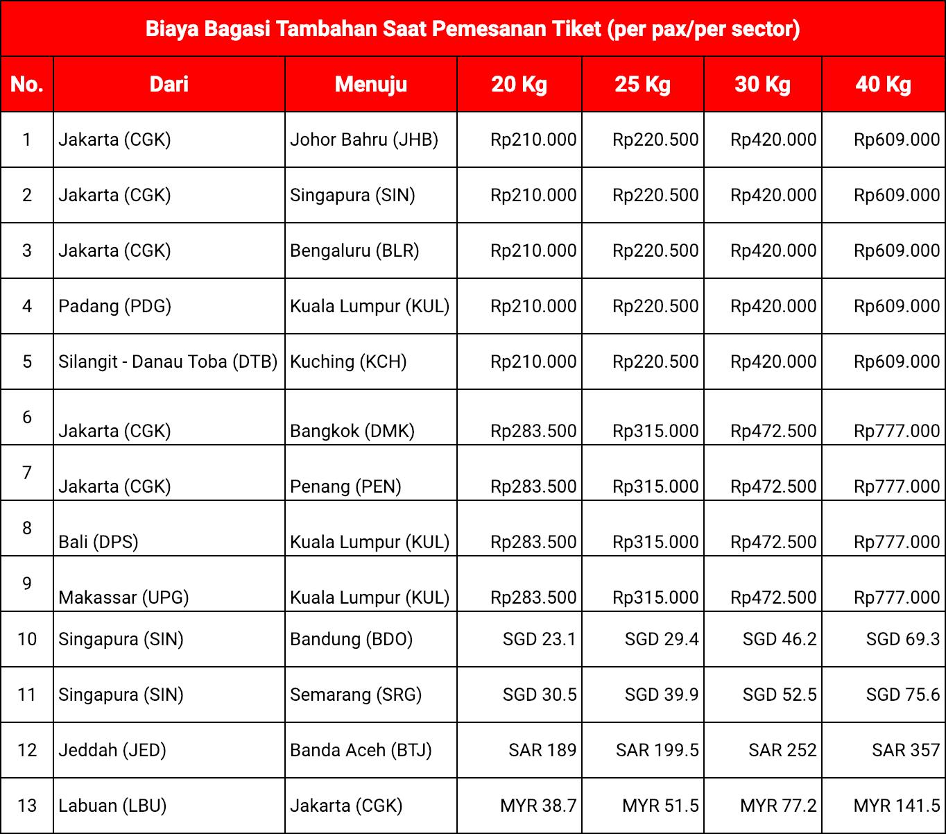 Biaya Pra-pesan Bagasi AirAsia Saat Pemesanan Tiket (Internasional)