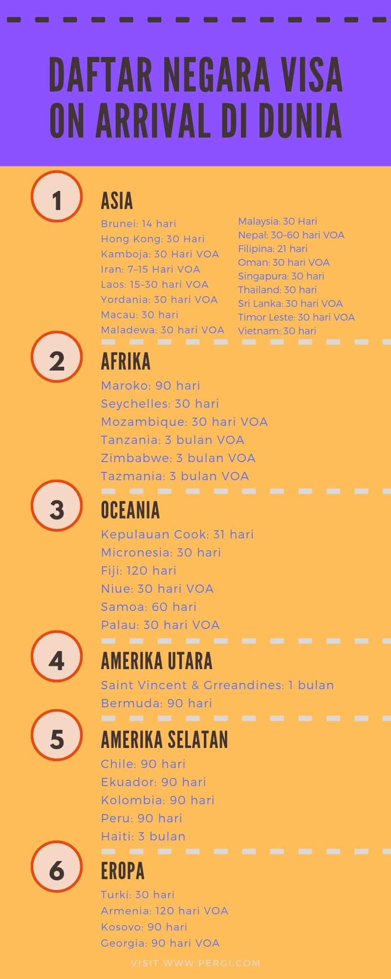 Daftar Negara Visa On Arrival di Dunia - Jenis Visa Pergicom